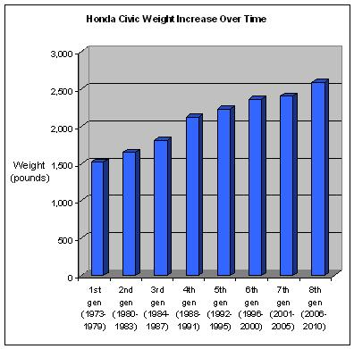 Honda Civic Weight Increase